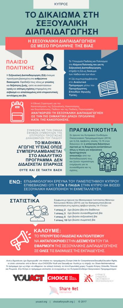 Κύπρος ΤΟ ΔΙΚΑΙΩΜΑ ΣΤΗ ΣΕΞΟΥΑΛΙΚΗ ΔΙΑΠΑΙΔΑΓΩΓΗΣΗ: Η ΣΕΞΟΥΑΛΙΚΗ ΔΙΑΠΑΙΔΑΓΩΓΗΣΗ ΩΣ ΜΕΣΟ ΠΡΟΛΗΨΗΣ ΤΗΣ ΒΙΑΣ - ΠΛΑΙΣΙΟ ΠΟΛΙΤΙΚΗΣ: Η Σεξουαλική Διαπαιδαγώγηση (ΣΔ) είναι μια προσέγγιση βασισμένη στα ανθρώπινα δικαιώματα. Εφοδιάζει τους νέους με γνώσεις και δεξιότητες ζωής, ώστε να αναπτύσσουν υγιείς και ισότιμες σχέσεις στηριγμένες στο σεβασμό και απαλλαγμένες από στερεοτυπικέ ςαντιλήψεις και βία. ΤΟ ΔΙΚΑΙΩΜΑ ΣΤΗ ΣΕΞΟΥΑΛΙΚΗ ΔΙΑΠΑΙΔΑΓΩΓΗΣΗ: Το Υπουργείο Παιδείας και Πολιτισμού στο Κείμενο Πολιτικής του για τη Σεξουαλική Διαπαιδαγώγηση, στηρίζει τη ΣΔ ως δικαίωματων παιδιών και των νέων. Η ΣΔ συμπεριλαμβάνεται στο Αναλυτικό Πρόγραμμα μέσω του Προγράμματος Σπουδών Αγωγής Υγείας. Η Εθνική Στρατηγική για την Καταπολέμηση της Σεξουαλικής Κακοποίησης και Εκμετάλλευσης Παιδιών και της Παιδικής Πορνογραφίας. ΑΝΑΓΝΩΡΙΖΕΙ ΤΗ ΣΕΞΟΥΑΛΙΚΗ ΔΙΑΠΑΙΔΑΓΩΓΗΣΗ ΩΣ ΤΗΝ ΠΙΟ ΣΗΜΑΝΤΙΚΗ ΔΡΑΣΗ ΠΡΟΛΗΨΗΣ ΚΑΤΑ ΤΗΣ ΚΑΚΟΠΟΙΗΣΗΣ. ΣYΜΦΩΝΑ ΜΕ ΤΗΝ ΟΜAΔΑ ΕΦHΒΩΝ ΣΥΜΒΟYΛΩΝ ΤΗΣ ΕΠΙΤΡOΠΟΥ ΠΡΟΣΤΑΣIΑΣ ΔΙΚΑΙΩΜAΤΩΝ ΤΟΥ ΠΑΙΔΙOY ΤΟ ΜΑΘΗΜΑ ΑΓΩΓΗΣ ΥΓΕΙΑΣ ΟΠΩΣ ΣΥΜΠΕΡΙΛΑΜΒΑΝΕΤΑΙ ΣΤΟ ΑΝΑΛΥΤΙΚΟ ΠΡΟΓΡΑΜΜΑ ΔΕΝ ΔΙΔΑΣΚΕΤΑΙ ΕΠΑΡΚΩΣ ΟΥΤΕ ΚΑΙ ΣΕ ΤΑΚΤΗ ΒΑΣΗ. ΠΡΑΓΜΑΤΙΚΟΤΗΤΑ: Σε έρευνα του Κυπριακού Συνδέσμου Οικογενειακού Προγραμματισμού (2014) για τη ΣΔ, έφηβοι/ες ηλικίας 13-15 ετών δηλώνουν ότι η απόκτηση δεξιοτήτωνσχετικά με τη διαχείριση καταστάσεωνόπως η πίεση για σεξουαλική δραστηριότητα απουσιάζει από την διαπαιδαγώγησή τους και ζητούν περισσότερη ενημέρωση για τα συναισθήματα και τις σχέσεις. ΕΝΩ: ΕΠΙΔΗΜΙΟΛΟΓΙΚH ΕΡΕΥΝΑ ΤΟΥ ΠΑΝΕΠΙΣΤΗΜΙΟΥ ΚΥΠΡΟΥ ΕΠΙΒΕΒΑΙΩΝΕΙ ΟΤΙ 1 ΣΤΑ 5 ΠΑΙΔΙΑ ΣΤΗΝ ΚΥΠΡΟ ΘΑ ΒΙΩΣΕΙ ΣΕΞΟΥΑΛΙΚΗ ΚΑΚΟΠΟΙΗΣΗ 'Η ΕΚΜΕΤΑΛΛΕΥΣΗ. Στατιστικά: Σύμφωνα με έρευνα του Μεσογειακού Ινστιτούτου Μελετών Κοινωνικού Φύλου (2014) για την διαπροσωπική βία καικακοποίηση στις σχέσεις εφήβων ηλικίας 14-17ετών:1 στους 2 έχει βιώσει βία στο διαδίκτυο, 1 στους 3 έχει βιώσει συναισθηματική βία, 1 στους 5 έχει βιώσει σεξουαλική βία, 1 στους 10 έχει βιώσει σωματική βία. ΚΑΛΟΥΜΕ: ΤΟ ΥΠΟΥΡΓΕΙΟ ΠΑΙΔΕΙΑΣ ΚΑΙ ΠΟΛΙΤΙΣΜΟΥ ΝΑ ΑΝΤΑΠΟΚΡΙΘΕΙ ΣΤΗN ΔΕΣΜΕΥΣ